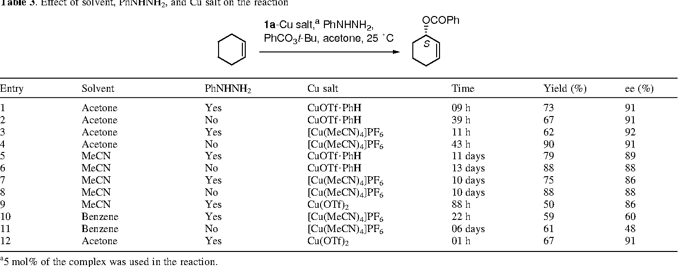 Table 3 from Enantioselective oxidation of olefins catalyzed