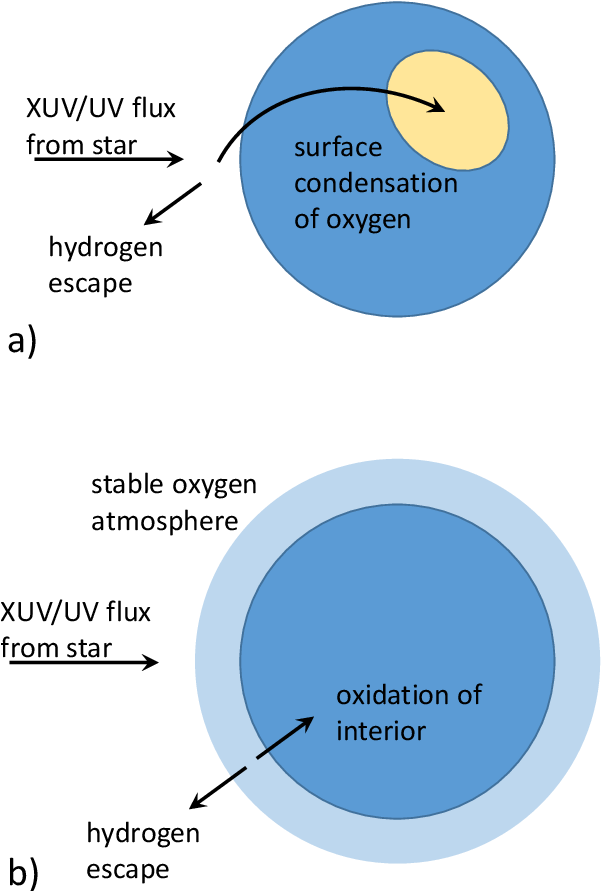 Image result for abiotic oxygen exoplanets water loss
