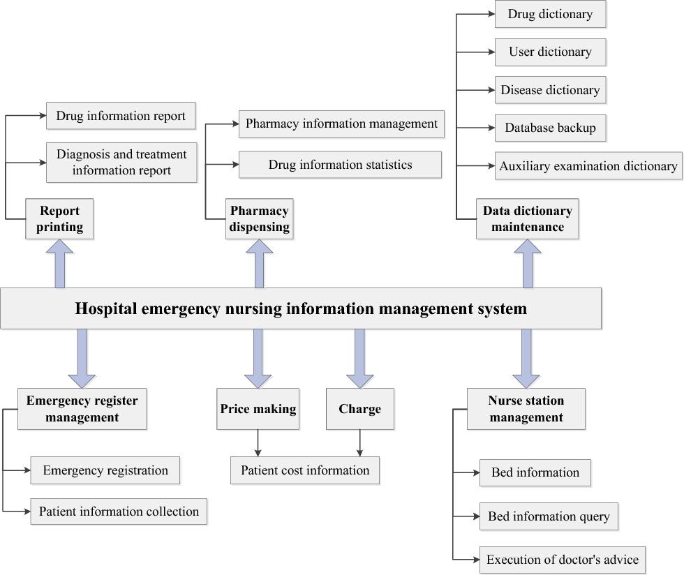 Figure 3 From Design And Implementation Of Hospital Emergency Nursing Information Management System Semantic Scholar