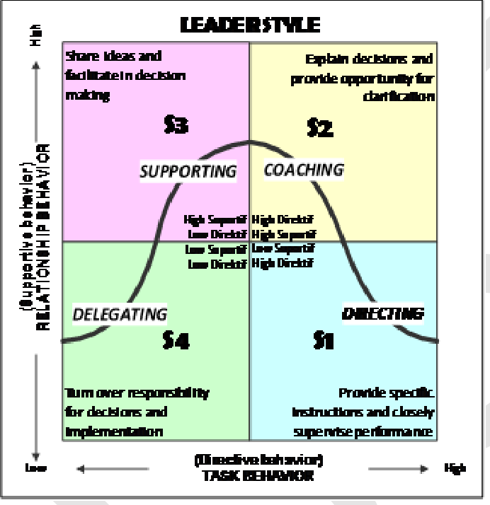 Figure 1 From The Impact Of National Culture On Effectiveness Of Situational Leadership Hersey Blanchard Semantic Scholar