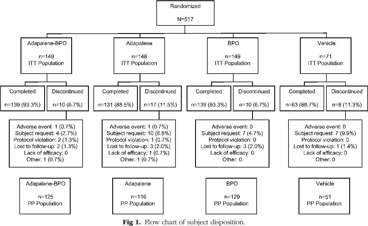 Pdf Adapalene Benzoyl Peroxide A Fixed Dose Combination For The