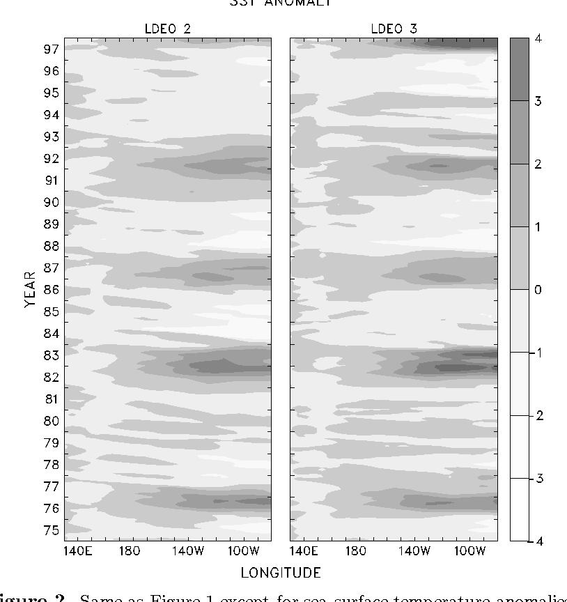 PDF] The impact of sea level data assimilation on the Lamont