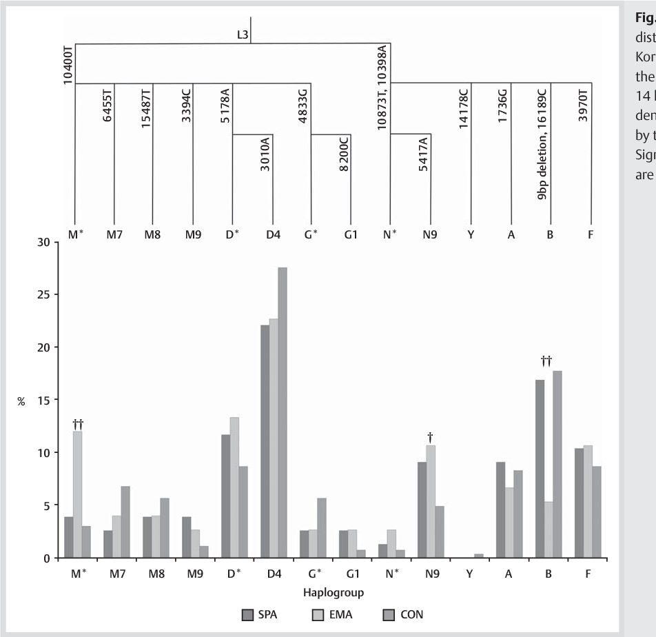 Figure 1 from MtDNA haplogroups and elite Korean athlete
