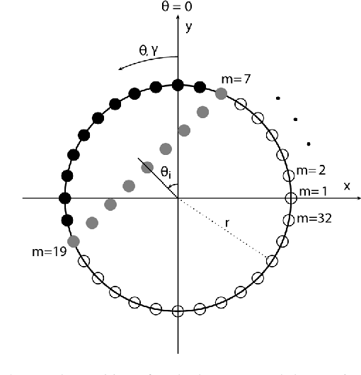 Figure 3 from Adaptive Beamforming Applied to a Cylindrical