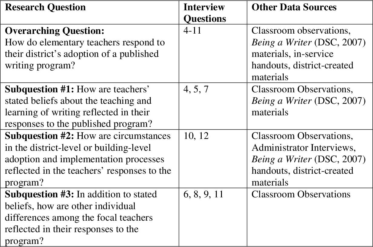 Table 3 3 from Elementary Teachers' Responses to the
