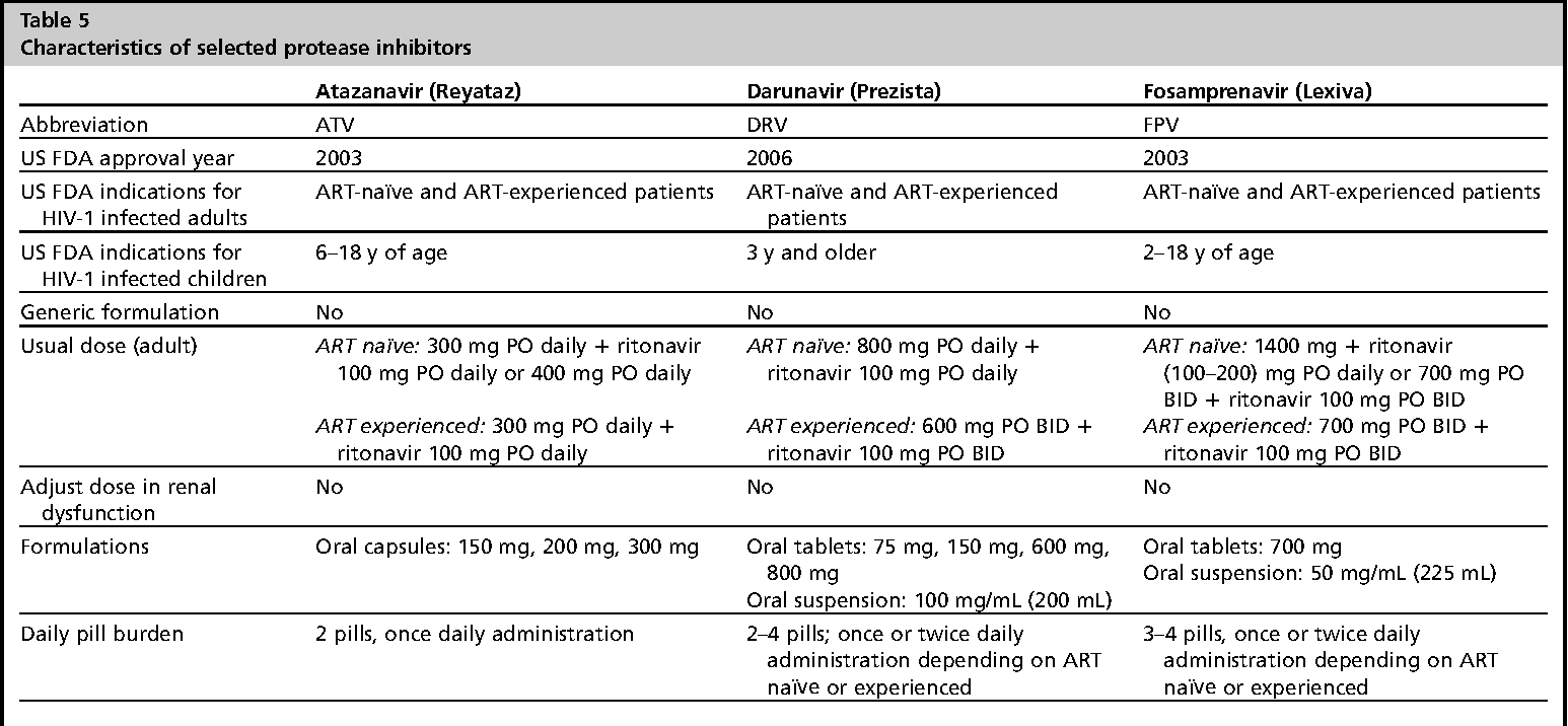 Table 6 from Antiretroviral therapy: current drugs