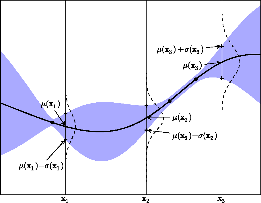 Figure 2 from A Tutorial on Bayesian Optimization of