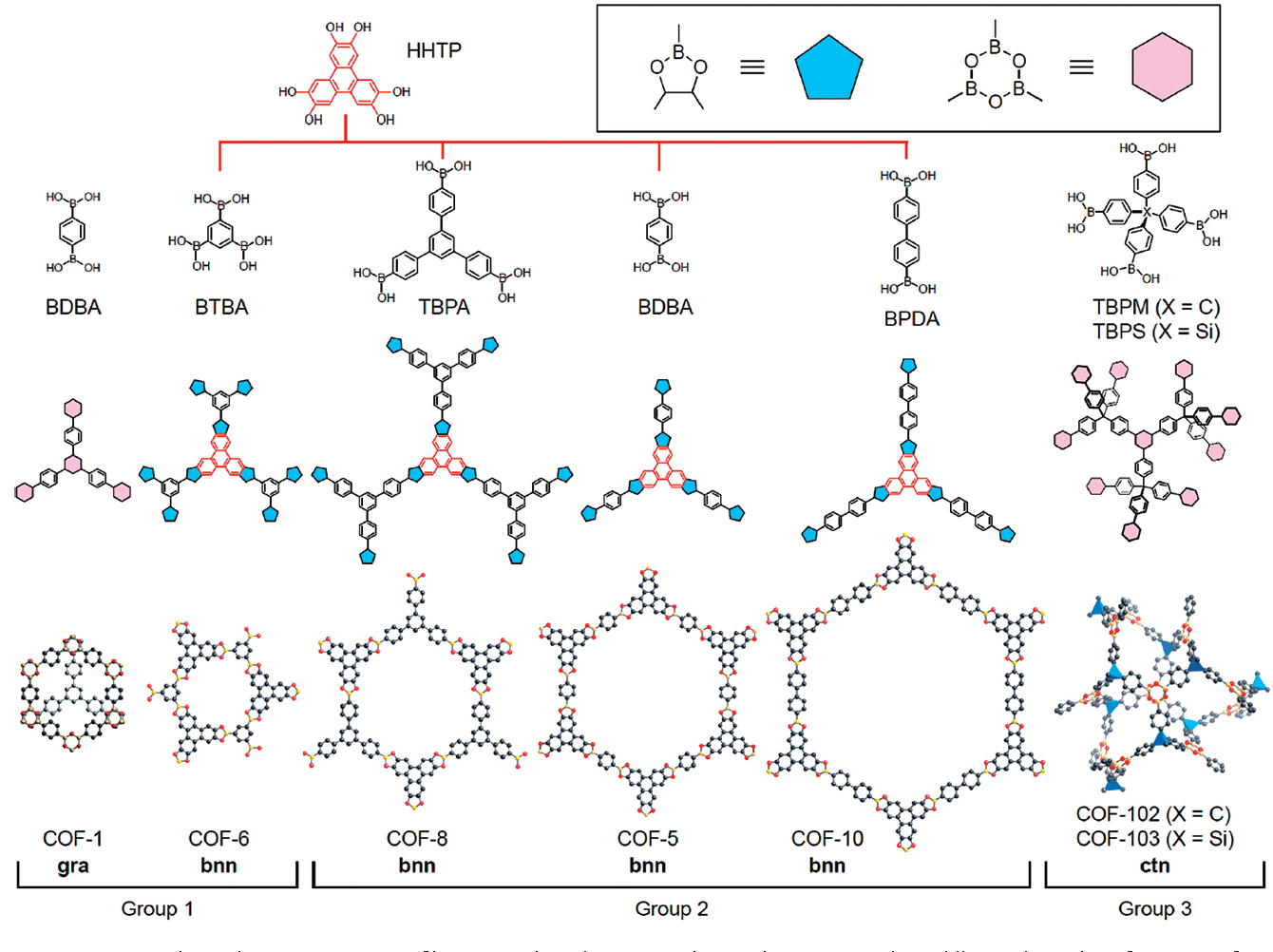 Figure 2 From Covalent Organic Frameworks For Co2 Capture Semantic Scholar