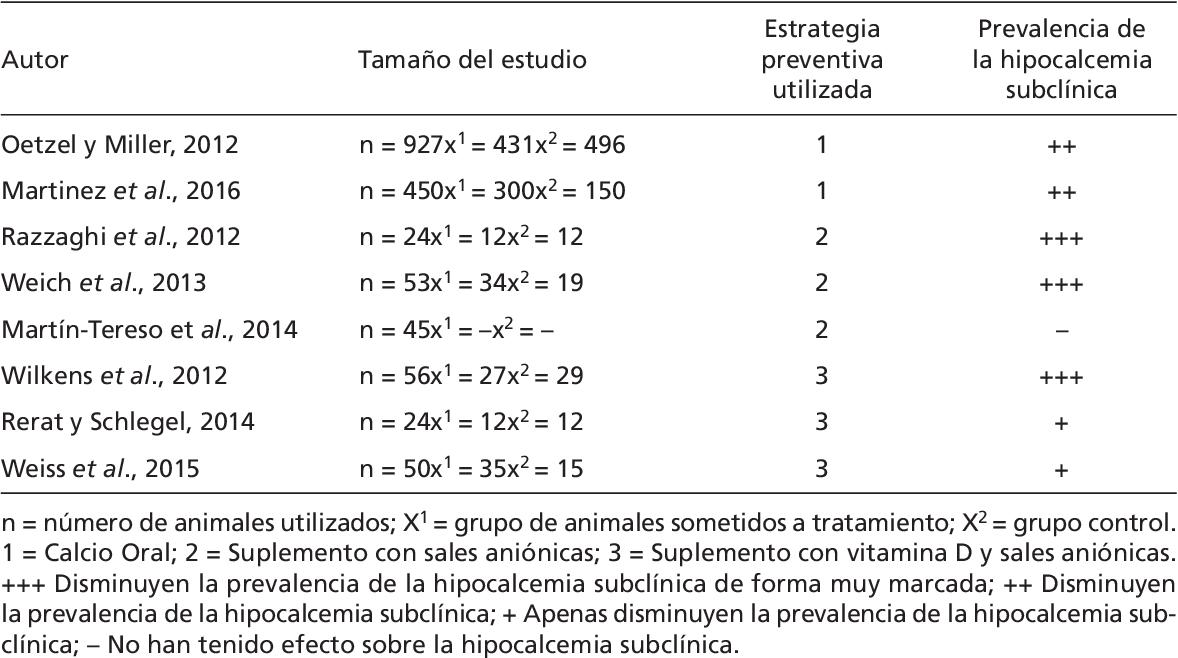 Pdf Hipocalcemia Subclínica En Ganado Vacuno Lechero Tratamiento Y Manejo Preventivo Revisión Bibliográfica Semantic Scholar