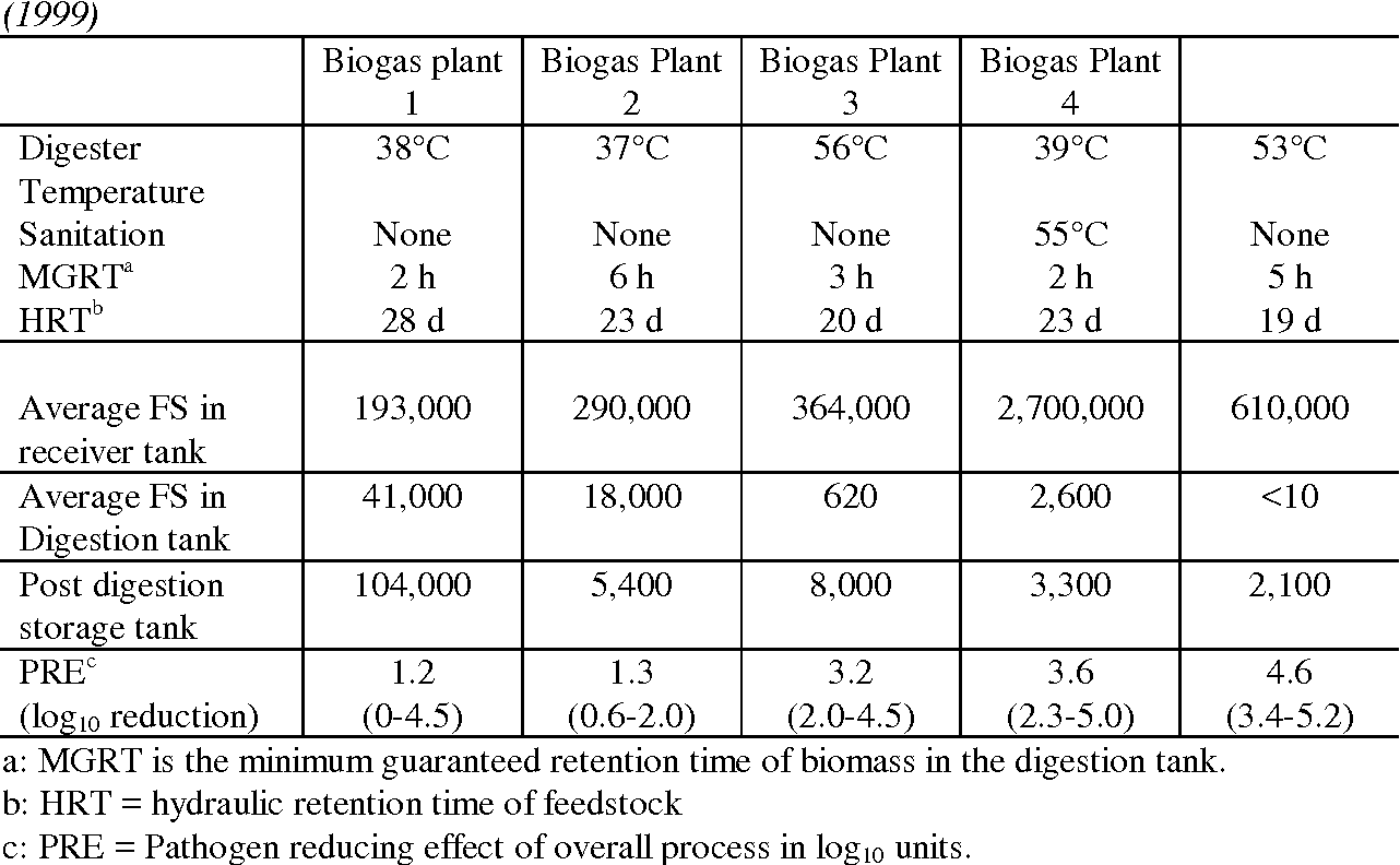 PDF] Hygienic and sanitation requirements in biogas plants