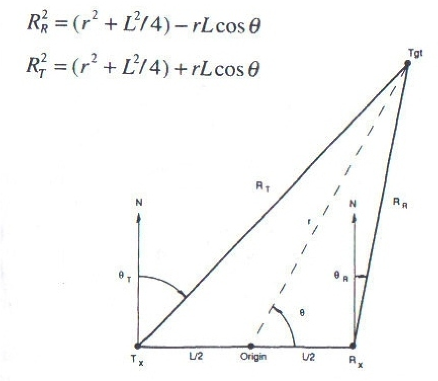Figure 2 2 from Receiver Site Optimisation for Passive