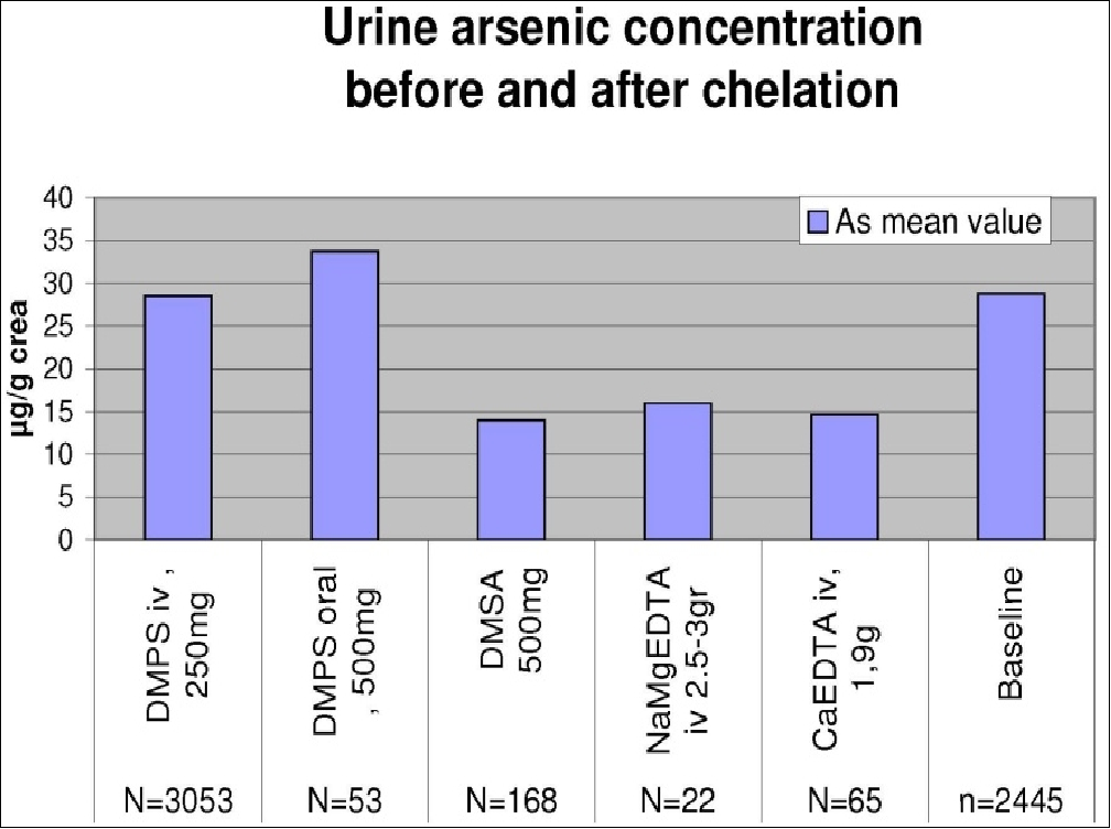Fig. 3. Mean urine arsenic concentration after provocation with the chelating agents DMPS, DMSA and the EDTAs