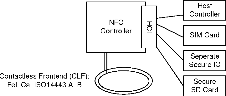 Management of Multiple Cards in NFC-Devices - Semantic Scholar