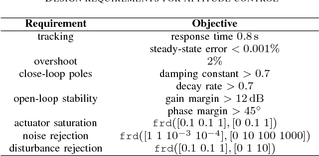 Quaternion-based robust fault-tolerant control of a