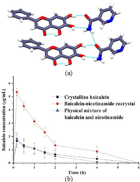 Figure 14 from Pharmaceutical cocrystals: walking the talk