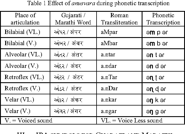 Table 1 from Phonetic Transcription of Fricatives and