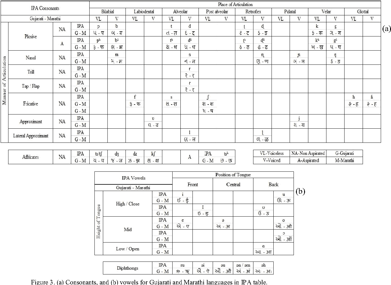 Table 2 from Phonetic Transcription of Fricatives and