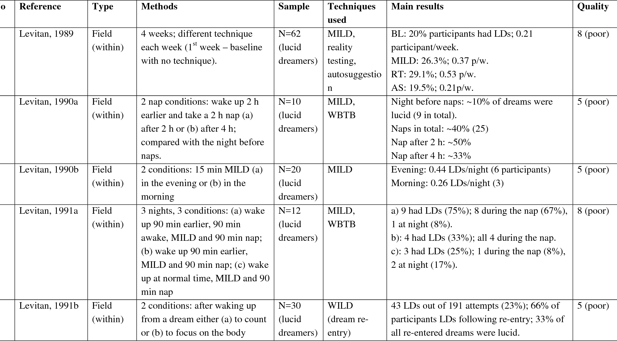 Induction of lucid dreams: A systematic review of evidence