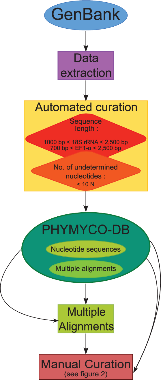 PDF] PHYMYCO-DB: A Curated Database for Analyses of Fungal ...