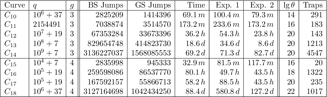 table 6.15