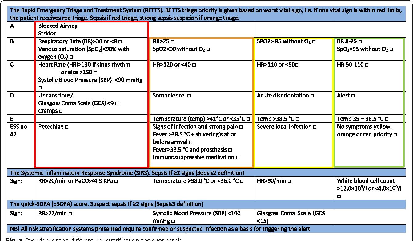 Figure 1 From Poor Performance Of Quick Sofa Qsofa Score In