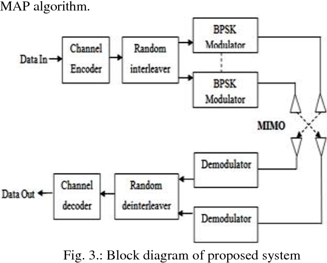 Figure 3 from Performance Analysis of 4G Systems with Channel Coding  Algorithms | Semantic ScholarSemantic Scholar