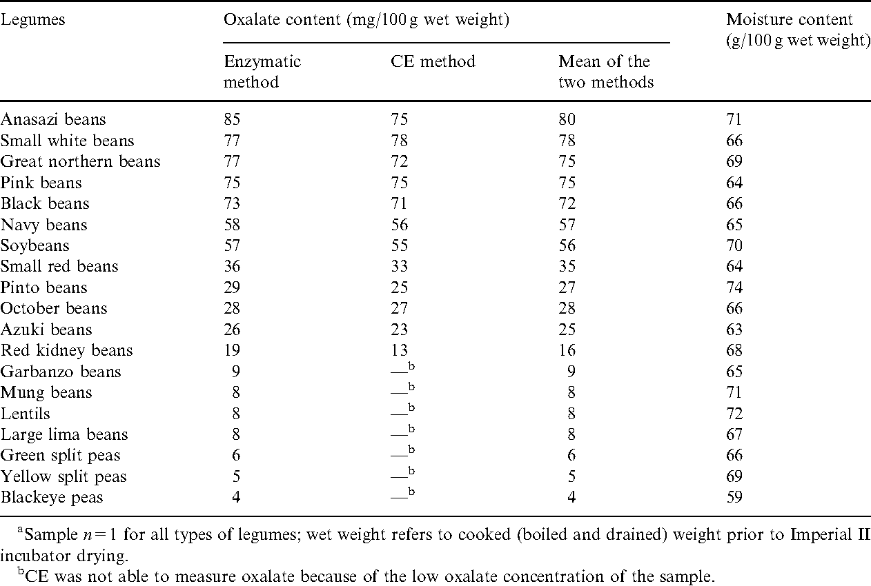 Oxalate content of legumes, nuts, and grain-based flours