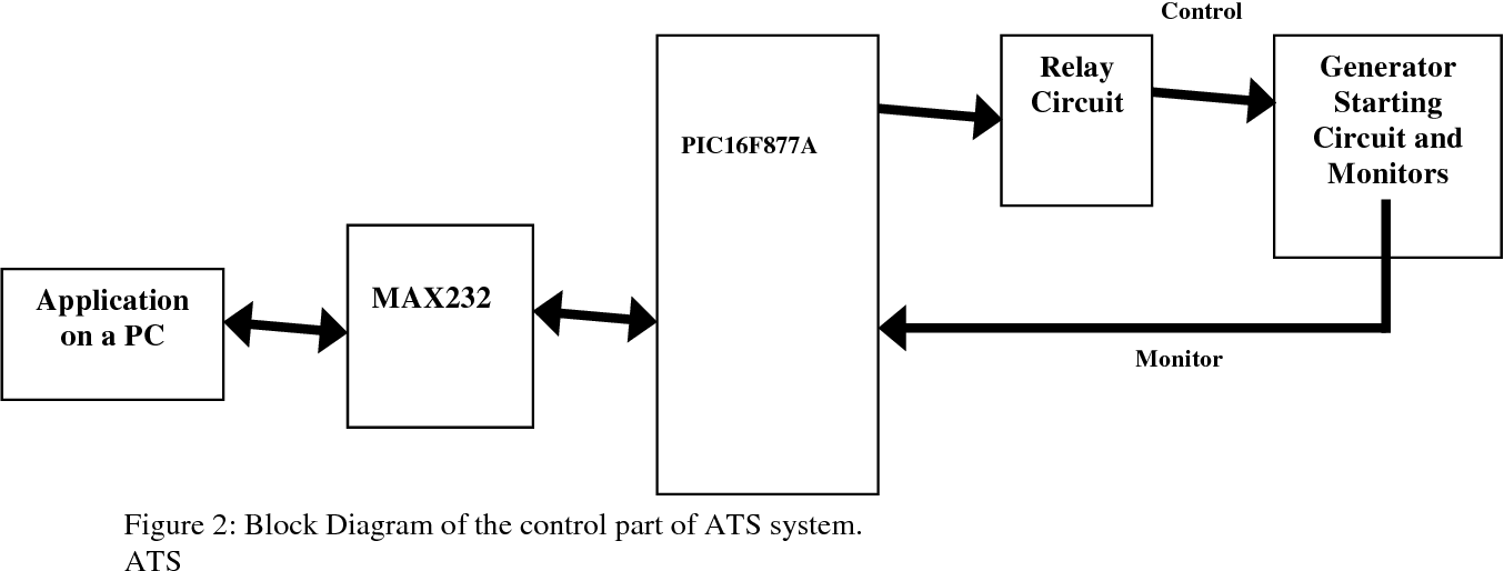 Figure 2 From Automatic Transfer And Controller System For Standby Power Generator Semantic Scholar