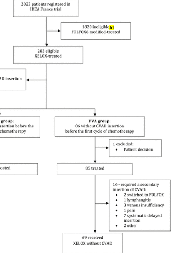 Figure 1 From Feasibility Of Capecitabine And Oxaliplatin Combination Chemotherapy Without Central Venous Access Device In Patients With Stage Iii Colorectal Cancer Semantic Scholar