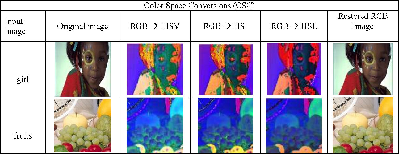 Figure 2 from Real time implementation of RGB to HSV/HSI/HSL