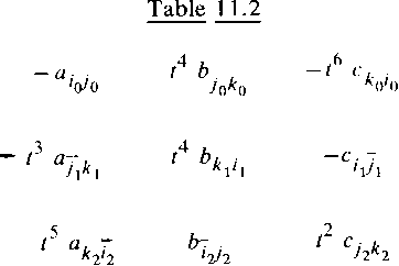 table 11.2