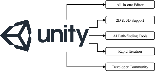 Figure 2 from ROS and Unity Based Framework for Intelligent