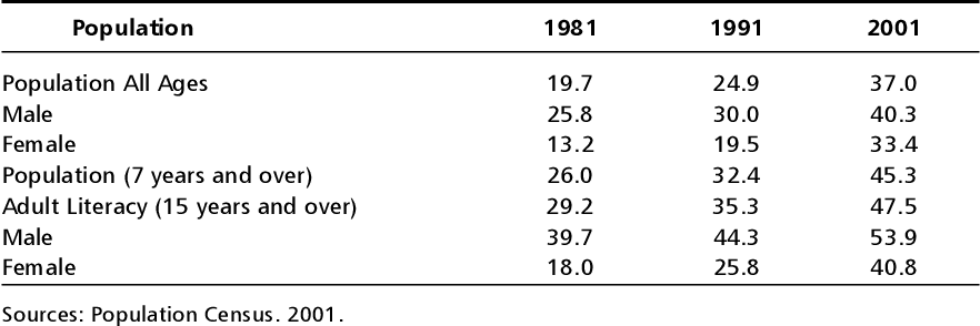 table 2.13