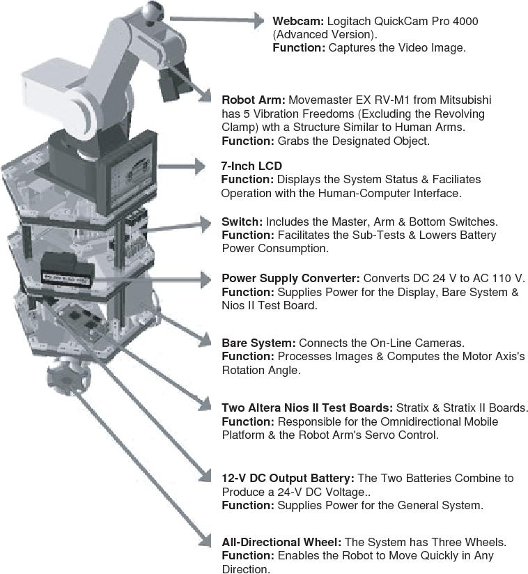 PDF] Omnidirectional Mobile Home Care Robot Third Prize ...