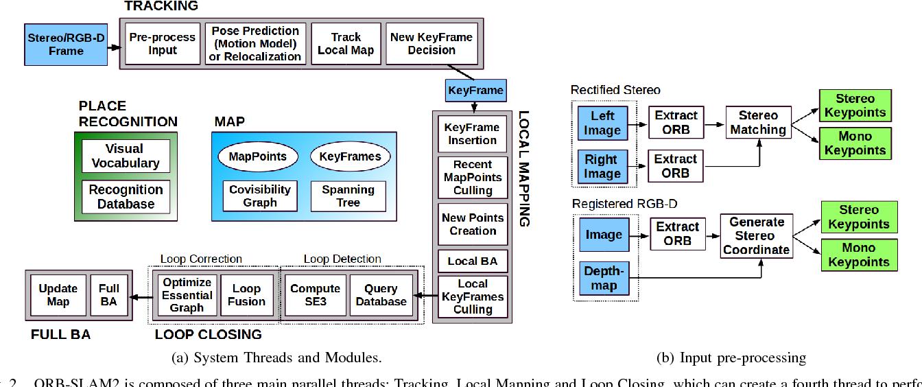 ORB-SLAM2: An Open-Source SLAM System for Monocular, Stereo