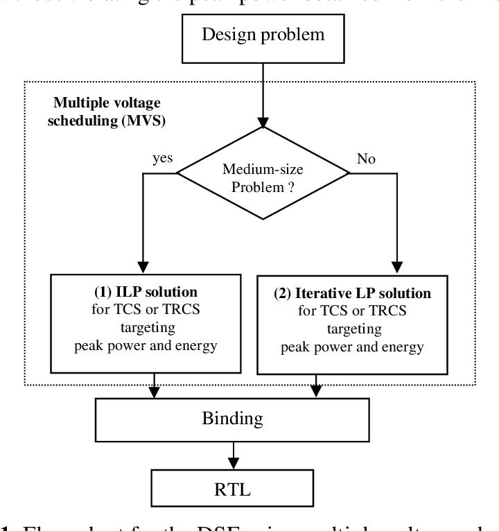 Figure 2 1 From Power And Memory Optimization Techniques In Embedded Systems Design Semantic Scholar