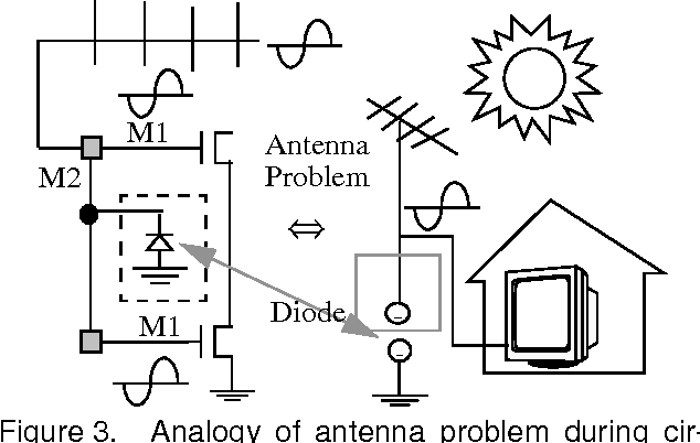 Fixing antenna problem by dynamic diode dropping and jumper
