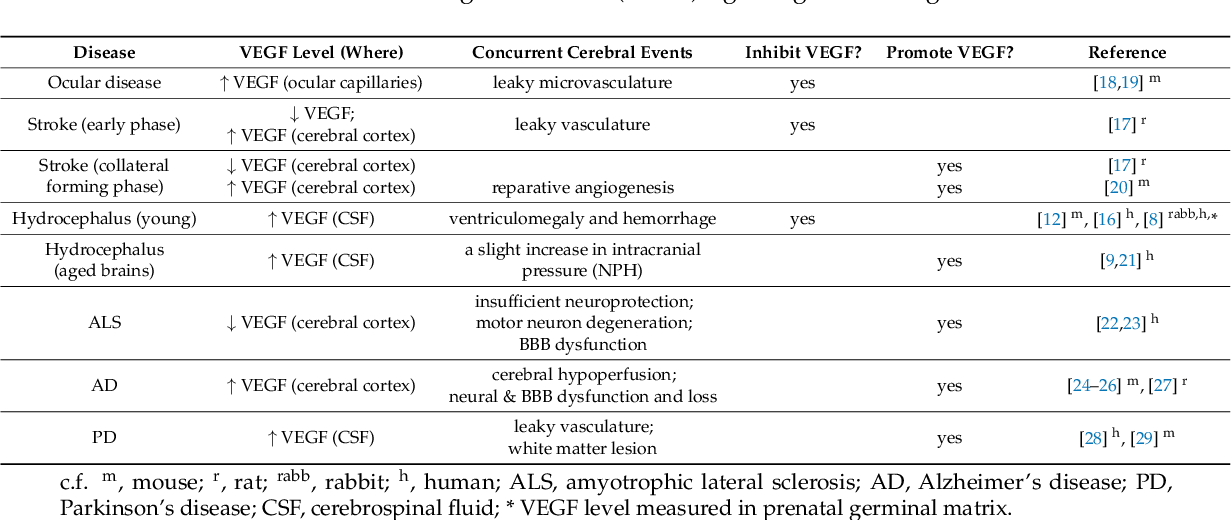 Table 1 from VEGF Signaling in Neurological Disorders