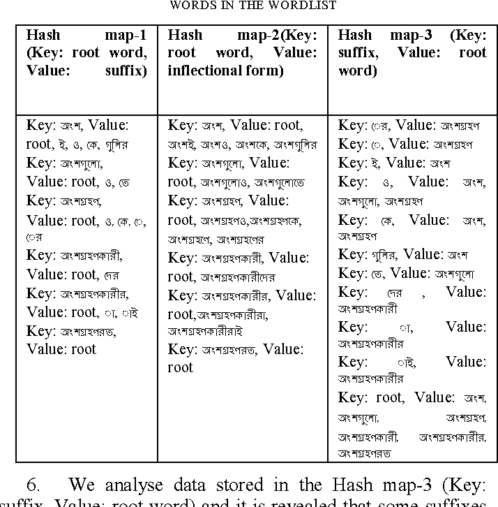 Table 7 from Developing an automated Bangla parts of speech