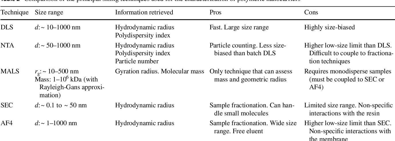 Is technique what fractionation Fractionation Seduction