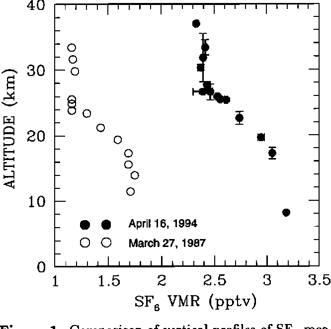 Figure 1 From Observed Vertical Profile Of Sulphur Hexafluoride Sf6 And Its Atmospheric Applications Semantic Scholar