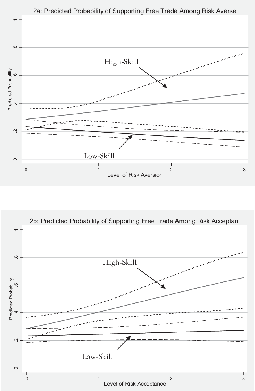 PDF] Risk Orientation, Risk Exposure, and Policy Opinions: The Case of Free  Trade | Semantic Scholar
