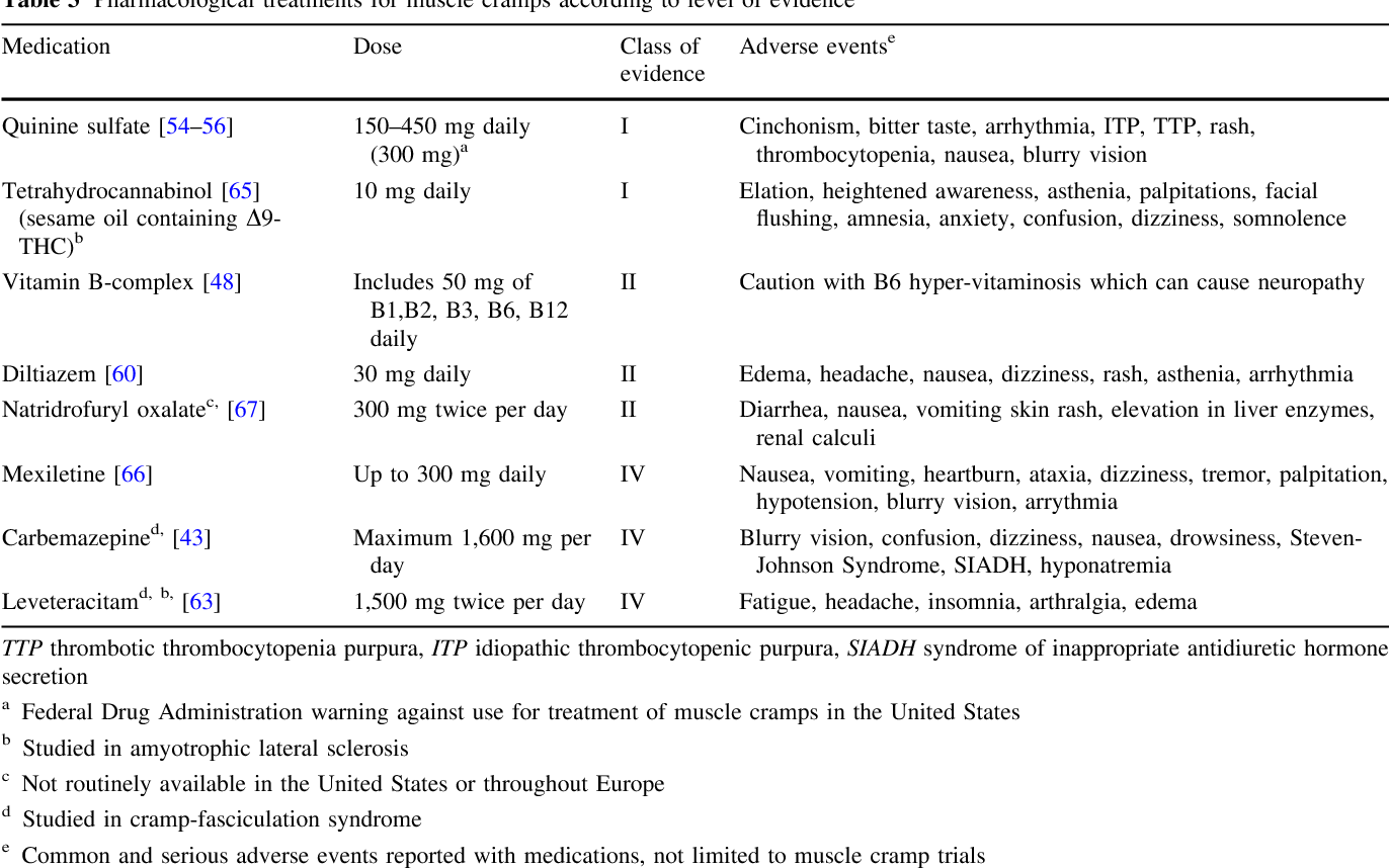 Table 3 from Neurogenic muscle cramps | Semantic Scholar
