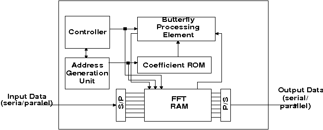 An integrated 256-point complex FFT processor for real-time