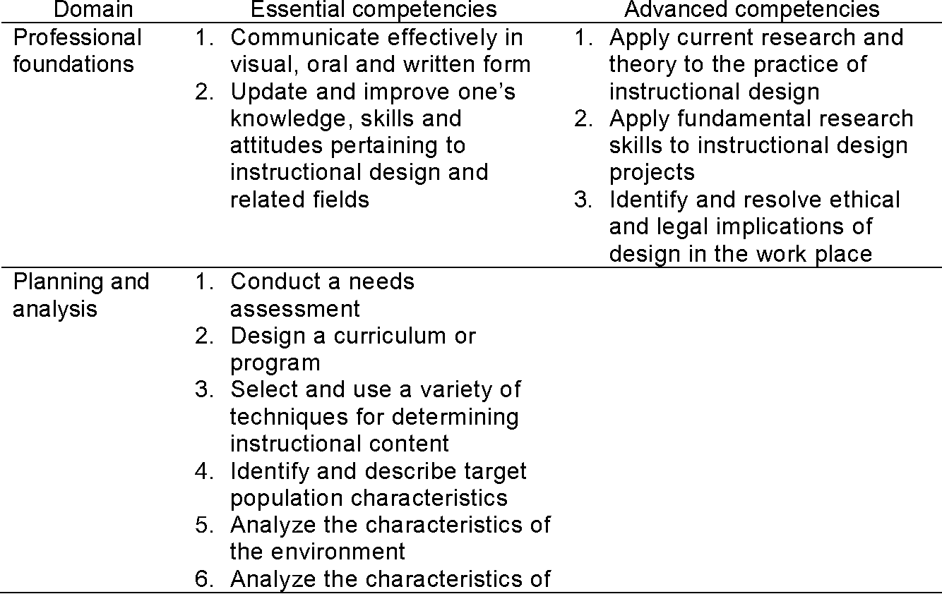 A Review And New Framework For Instructional Design Practice Variation Research Semantic Scholar
