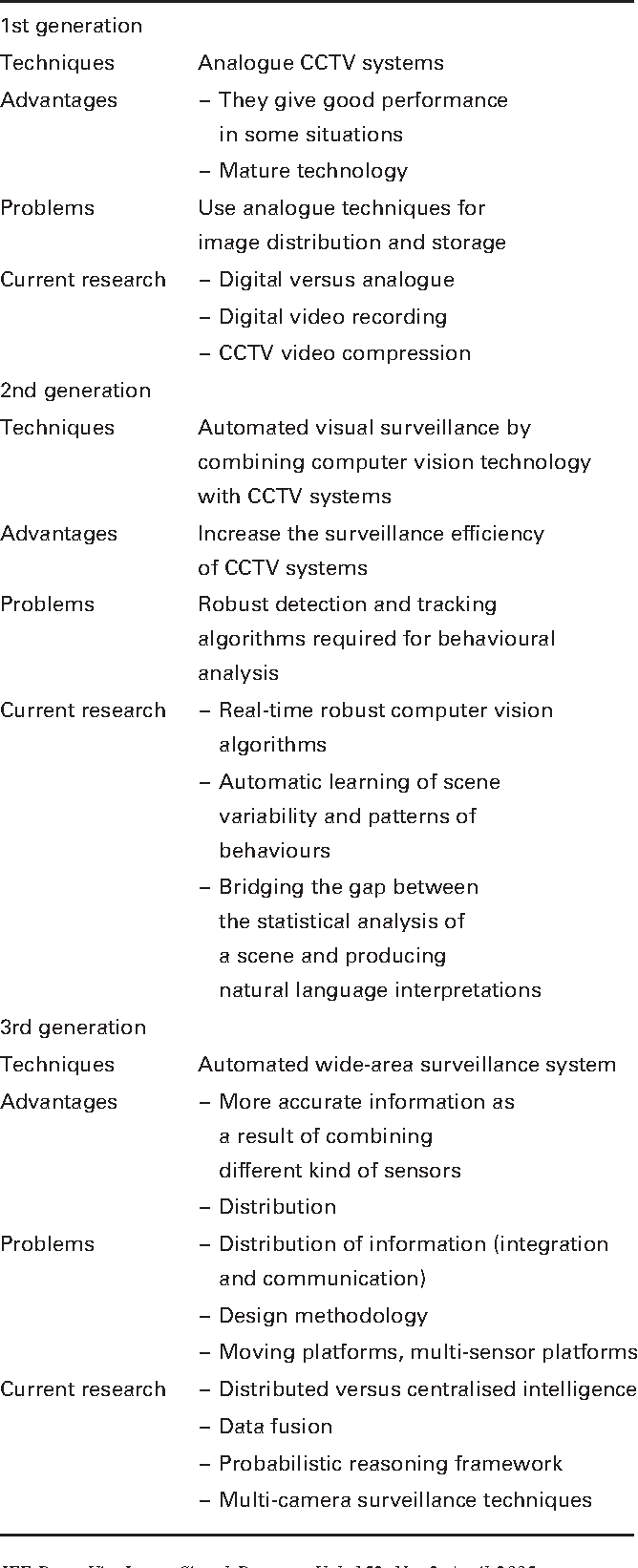 PDF] Intelligent distributed surveillance systems: a review