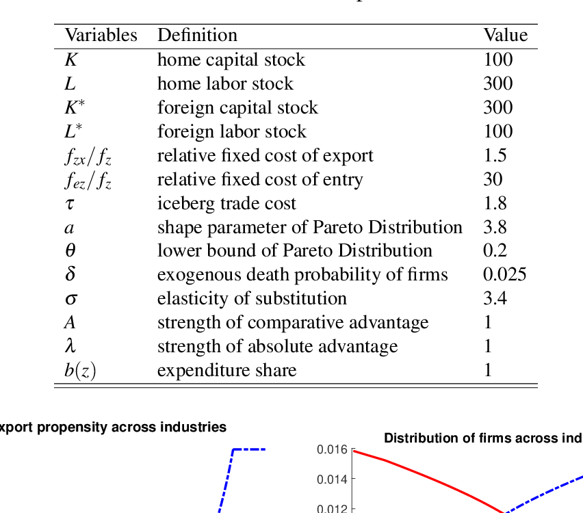 PDF] Structural adjustments and international trade: theory