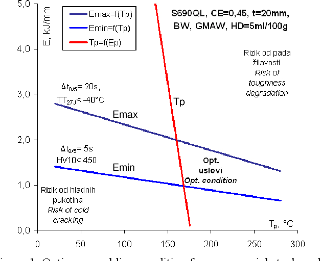Figure 1. Optimum welding condition for commercial steel grade, S690, metal 20 mm thick, with CE = 0.45, and selected GMAW welding process; E = 1.02.0 kJ/mm, Tp = 160170C. Slika 1. Optimalni uslovi zavarivanja za komercijalni kvalitet celika S690QL, debljine 20 mm, sa CE = 0,45, i izabrani MAG postupak zavarivanja; E = 1,02,0 kJ/mm, Tp = 160170C