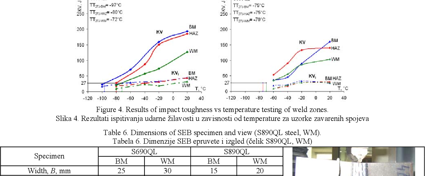 Figure 4. Results of impact toughness vs temperature testing of weld zones.