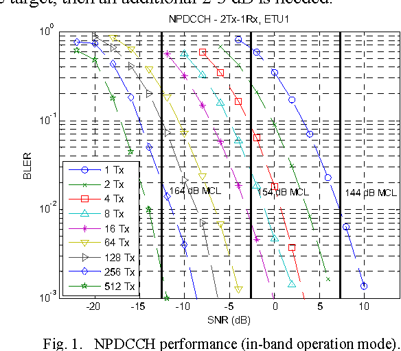 Enhancements of narrowband IoT in 3GPP Rel-14 and Rel-15